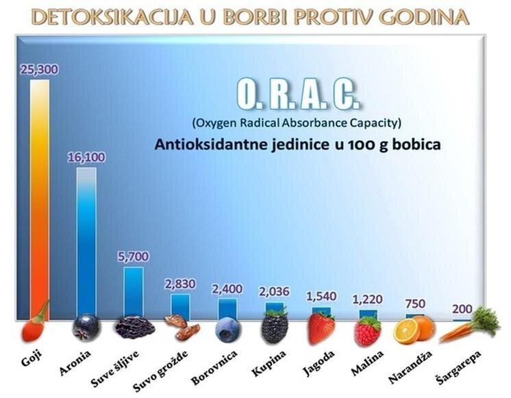 Detoksikacija u borbi protiv godina - ORAC.jpg